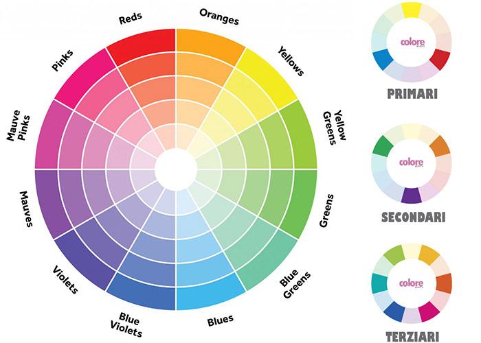 Abbinamento Colori Arredamento